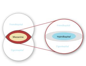 Mezzanine als Hybrid